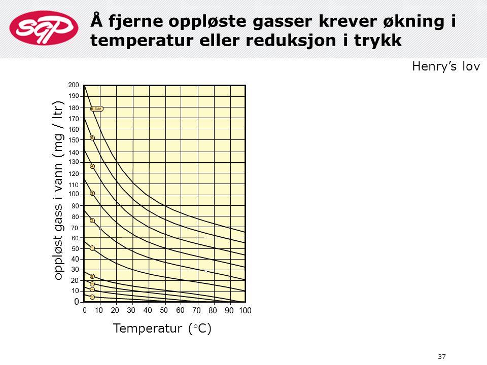 Å fjerne oppløste gasser krever økning i temperatur eller reduksjon i trykk 37 oppløst gass i vann (mg / ltr) Temperatur (°C) Henry's lov