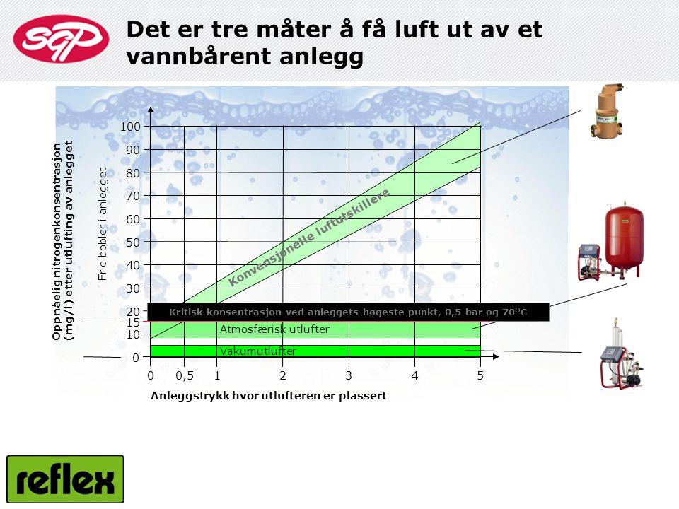 100 90 80 70 60 50 40 30 20 10 0 15 23450,510 Frie bobler i anlegget Oppnåelig nitrogenkonsentrasjon (mg/l) etter utlufting av anlegget Anleggstrykk h