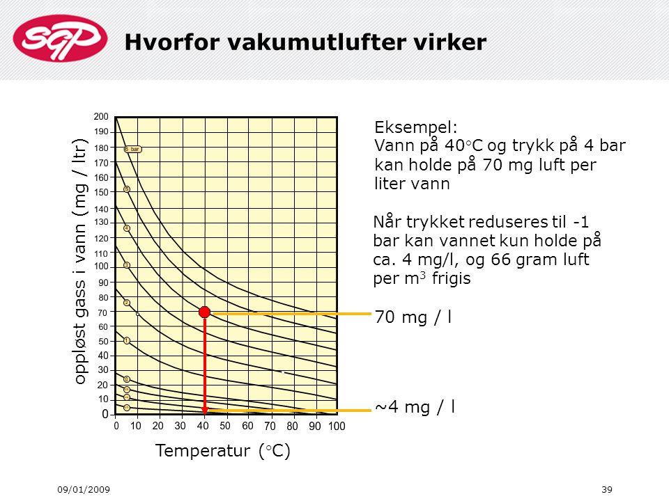 Hvorfor vakumutlufter virker 09/01/200939 oppløst gass i vann (mg / ltr) Temperatur (°C) Eksempel: Vann på 40°C og trykk på 4 bar kan holde på 70 mg l