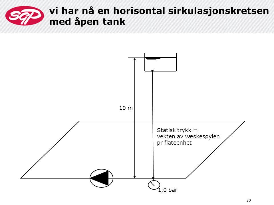 50 10 m 1,0 bar Statisk trykk = vekten av væskesøylen pr flateenhet vi har nå en horisontal sirkulasjonskretsen med åpen tank