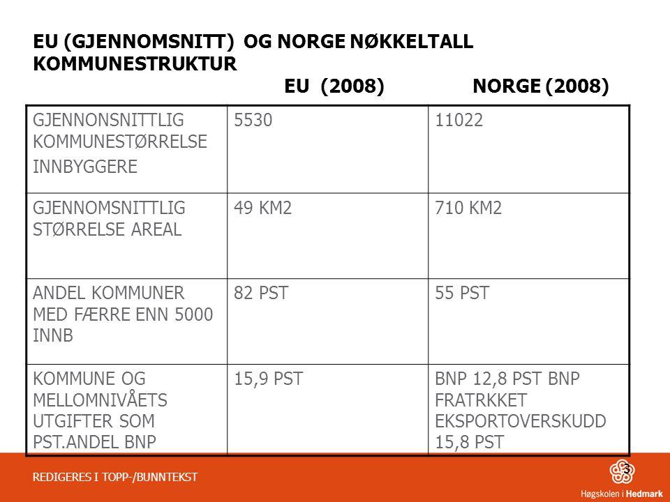 3 REDIGERES I TOPP-/BUNNTEKST EU (GJENNOMSNITT) OG NORGE NØKKELTALL KOMMUNESTRUKTUR EU (2008) NORGE (2008) GJENNONSNITTLIG KOMMUNESTØRRELSE INNBYGGERE 553011022 GJENNOMSNITTLIG STØRRELSE AREAL 49 KM2710 KM2 ANDEL KOMMUNER MED FÆRRE ENN 5000 INNB 82 PST55 PST KOMMUNE OG MELLOMNIVÅETS UTGIFTER SOM PST.ANDEL BNP 15,9 PSTBNP 12,8 PST BNP FRATRKKET EKSPORTOVERSKUDD 15,8 PST