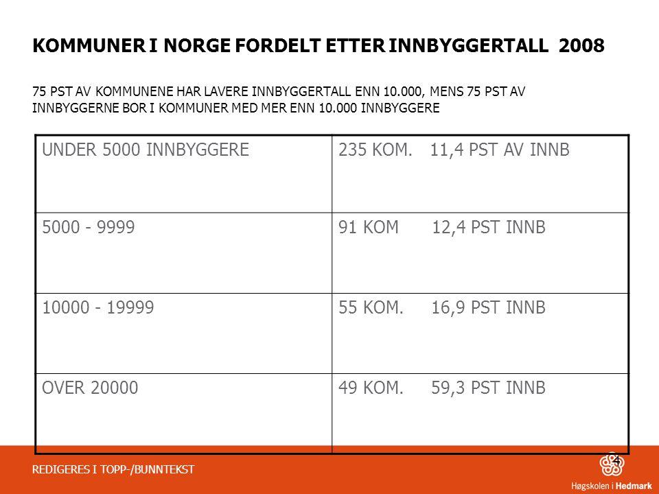 4 REDIGERES I TOPP-/BUNNTEKST KOMMUNER I NORGE FORDELT ETTER INNBYGGERTALL 2008 75 PST AV KOMMUNENE HAR LAVERE INNBYGGERTALL ENN 10.000, MENS 75 PST A