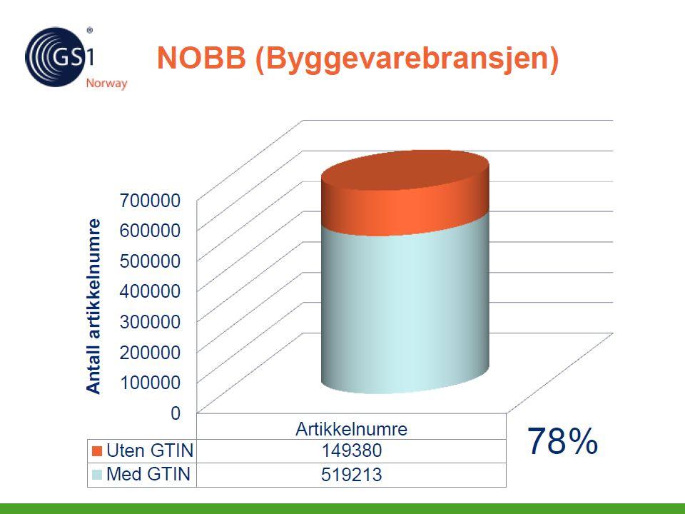 Confidential Informasjonsflyt Prosjektbutikk i Skanska Norge 14