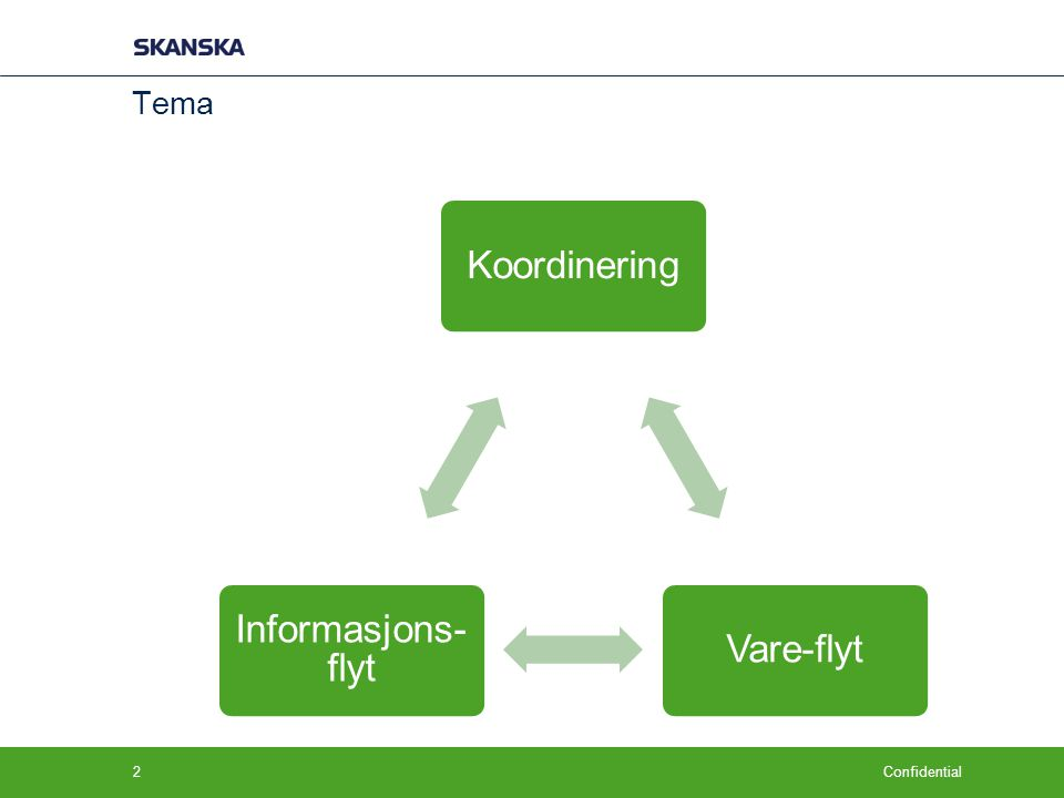 Confidential Tema KoordineringVare-flyt Informasjons- flyt 2