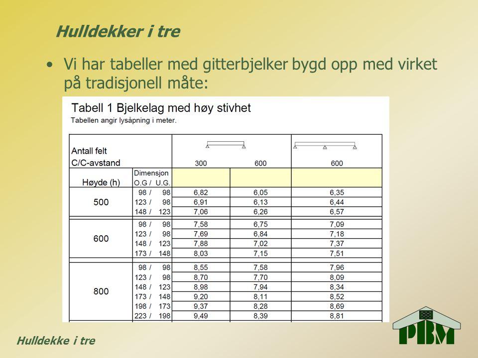 Hulldekke i tre •Vi har tabeller med gitterbjelker bygd opp med virket på tradisjonell måte: Hulldekker i tre