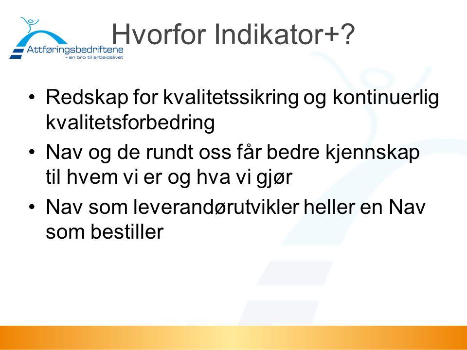 Hvorfor Indikator+.