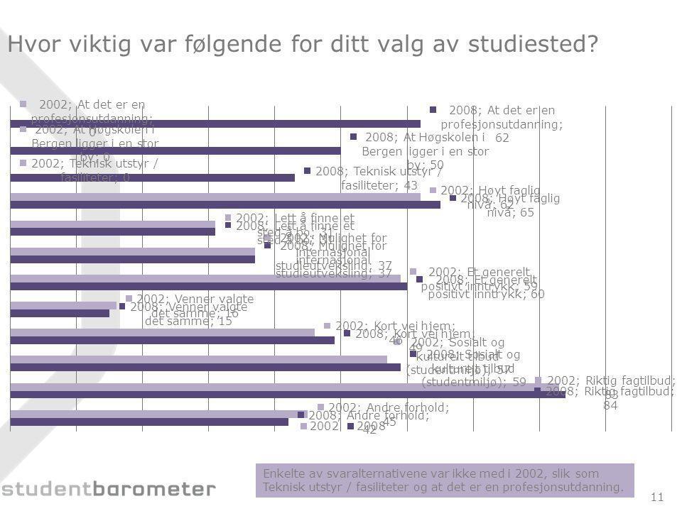 Hvor viktig var følgende for ditt valg av studiested.