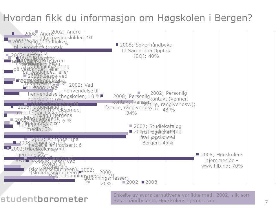Hvordan fikk du informasjon om Høgskolen i Bergen.