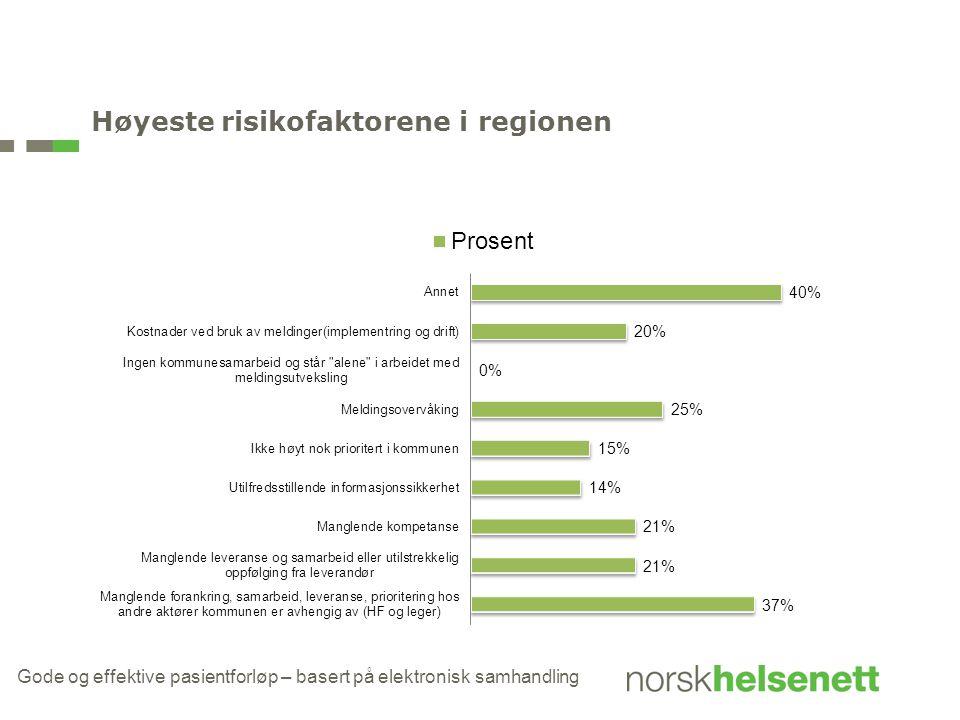 Høyeste risikofaktorene i regionen Gode og effektive pasientforløp – basert på elektronisk samhandling