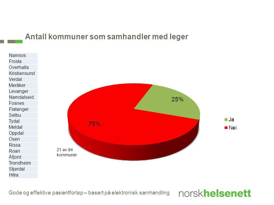 Antall kommuner som samhandler med leger Gode og effektive pasientforløp – basert på elektronisk samhandling Namsos Frosta Overhalla Kristiansund Verd