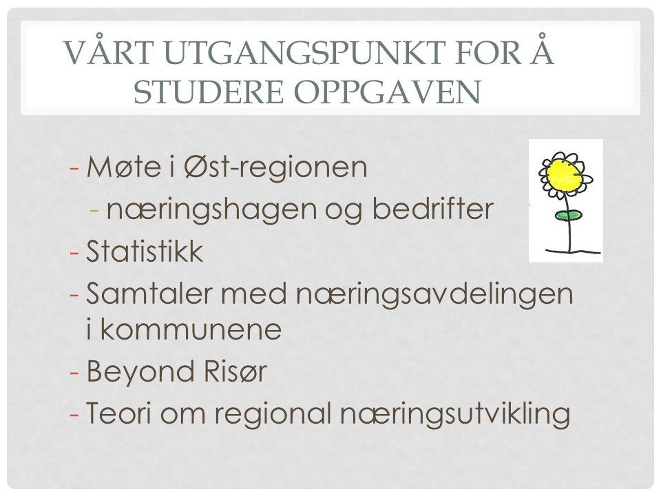 VÅRT UTGANGSPUNKT FOR Å STUDERE OPPGAVEN -Møte i Øst-regionen -næringshagen og bedrifter -Statistikk -Samtaler med næringsavdelingen i kommunene -Beyo