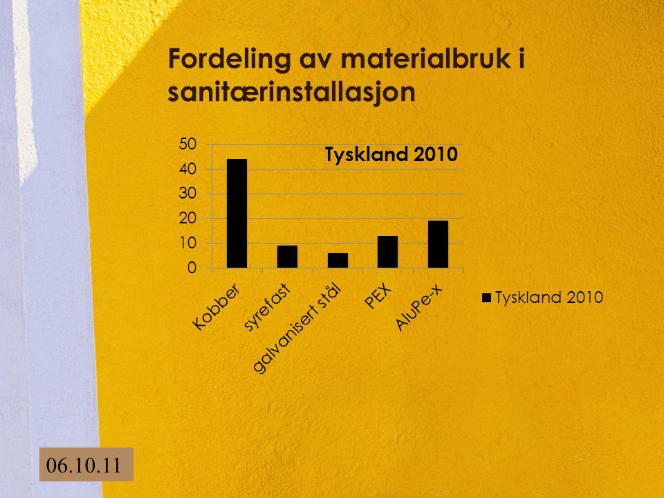 Fordeling av materialbruk i sanitærinstallasjon 06.10.11