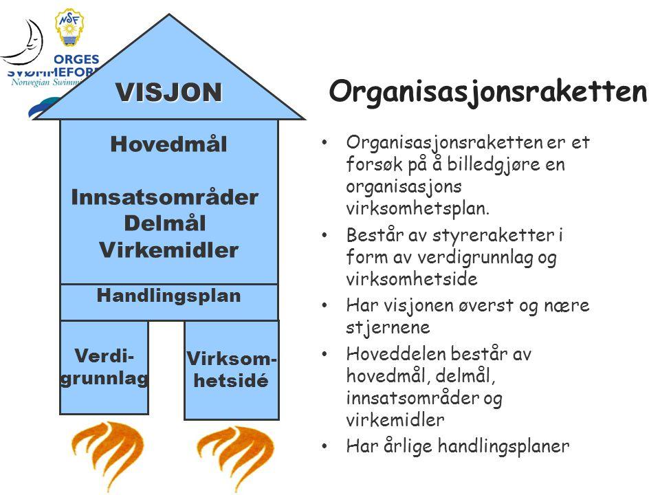 Hovedmål Innsatsområder Delmål Virkemidler Handlingsplan Verdi- grunnlag Virksom- hetsidé VISJON Organisasjonsraketten • Organisasjonsraketten er et f