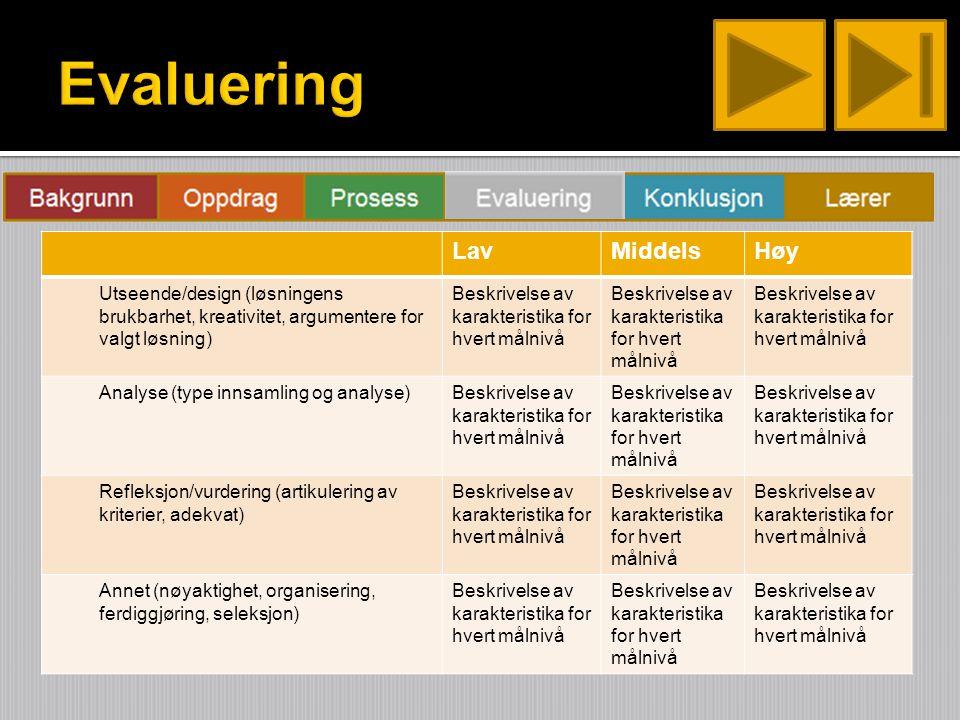 LavMiddelsHøy Utseende/design (løsningens brukbarhet, kreativitet, argumentere for valgt løsning) Beskrivelse av karakteristika for hvert målnivå Analyse (type innsamling og analyse)Beskrivelse av karakteristika for hvert målnivå Refleksjon/vurdering (artikulering av kriterier, adekvat) Beskrivelse av karakteristika for hvert målnivå Annet (nøyaktighet, organisering, ferdiggjøring, seleksjon) Beskrivelse av karakteristika for hvert målnivå