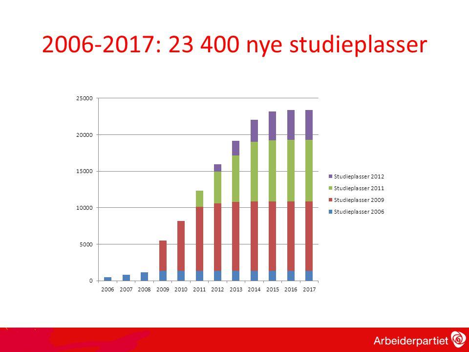 2006-2017: 23 400 nye studieplasser
