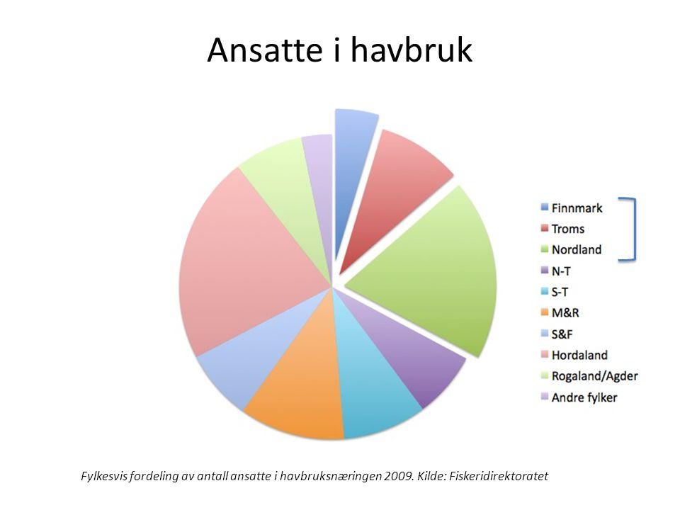 Ansatte i havbruk Fylkesvis fordeling av antall ansatte i havbruksnæringen 2009. Kilde: Fiskeridirektoratet