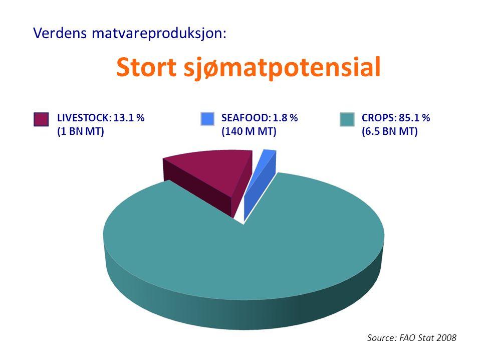 Stort sjømatpotensial CROPS: 85.1 % (6.5 BN MT) LIVESTOCK: 13.1 % (1 BN MT) SEAFOOD: 1.8 % (140 M MT) Source: FAO Stat 2008 Verdens matvareproduksjon: