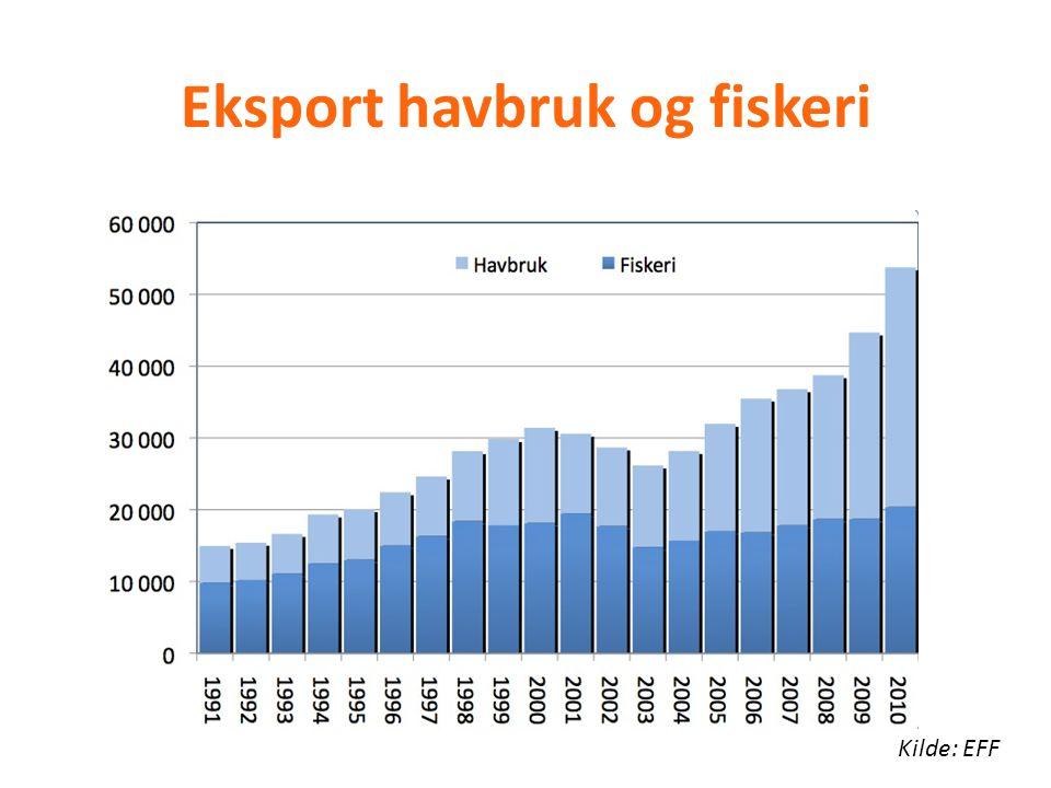 Eksport havbruk og fiskeri Kilde: EFF