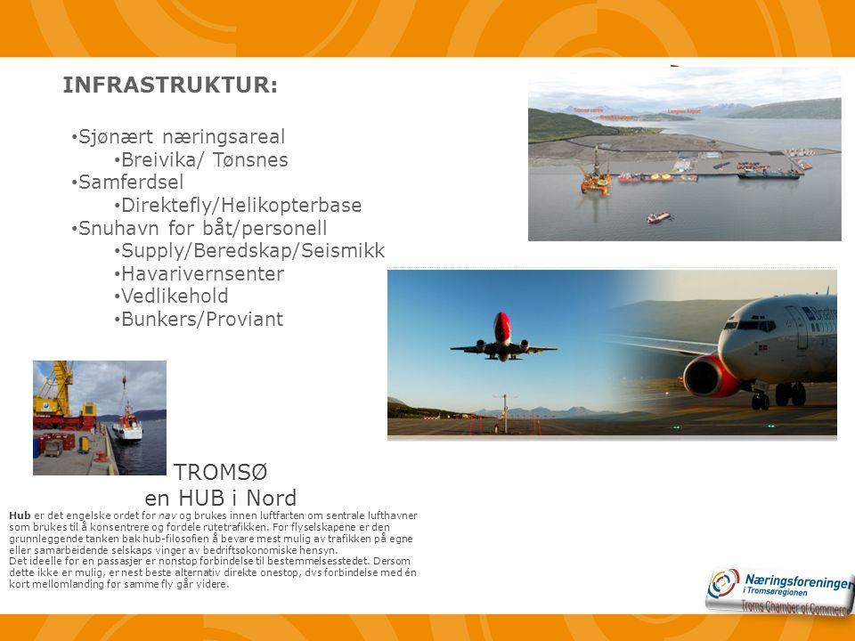 • Sjønært næringsareal • Breivika/ Tønsnes • Samferdsel • Direktefly/Helikopterbase • Snuhavn for båt/personell • Supply/Beredskap/Seismikk • Havarivernsenter • Vedlikehold • Bunkers/Proviant TROMSØ en HUB i Nord Hub er det engelske ordet for nav og brukes innen luftfarten om sentrale lufthavner som brukes til å konsentrere og fordele rutetrafikken.