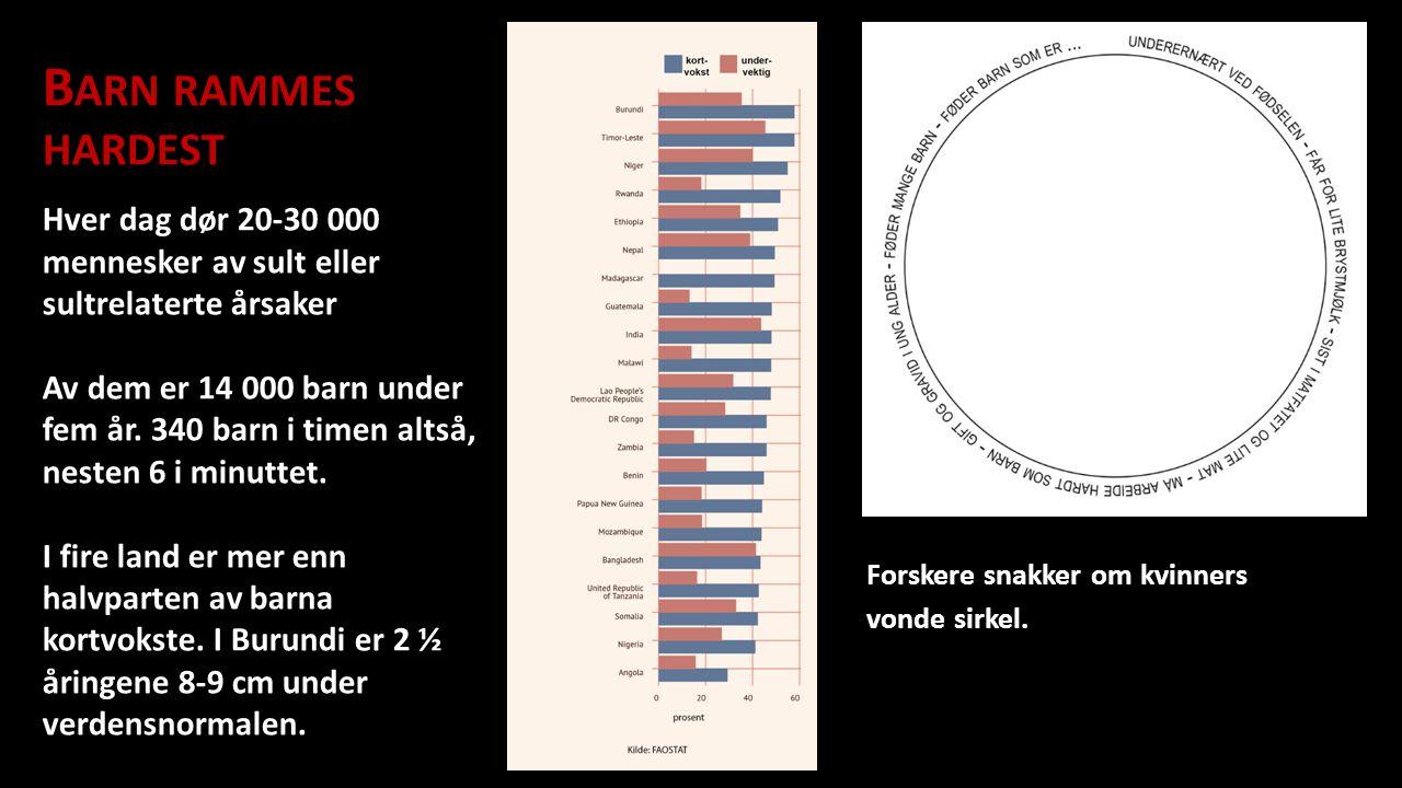 Forskere snakker om kvinners vonde sirkel. B ARN RAMMES HARDEST Hver dag dør 20-30 000 mennesker av sult eller sultrelaterte årsaker Av dem er 14 000