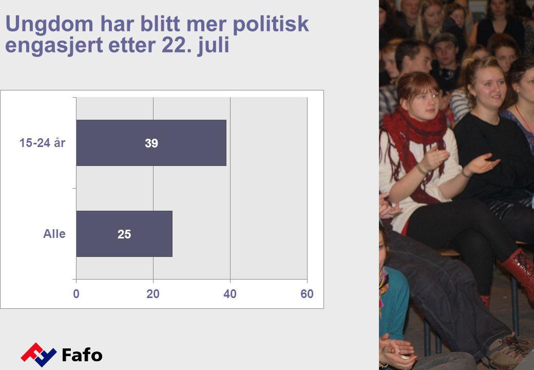 Ungdom har blitt mer politisk engasjert etter 22. juli Engasjementet har økt mest blant de unge og blant kvinner