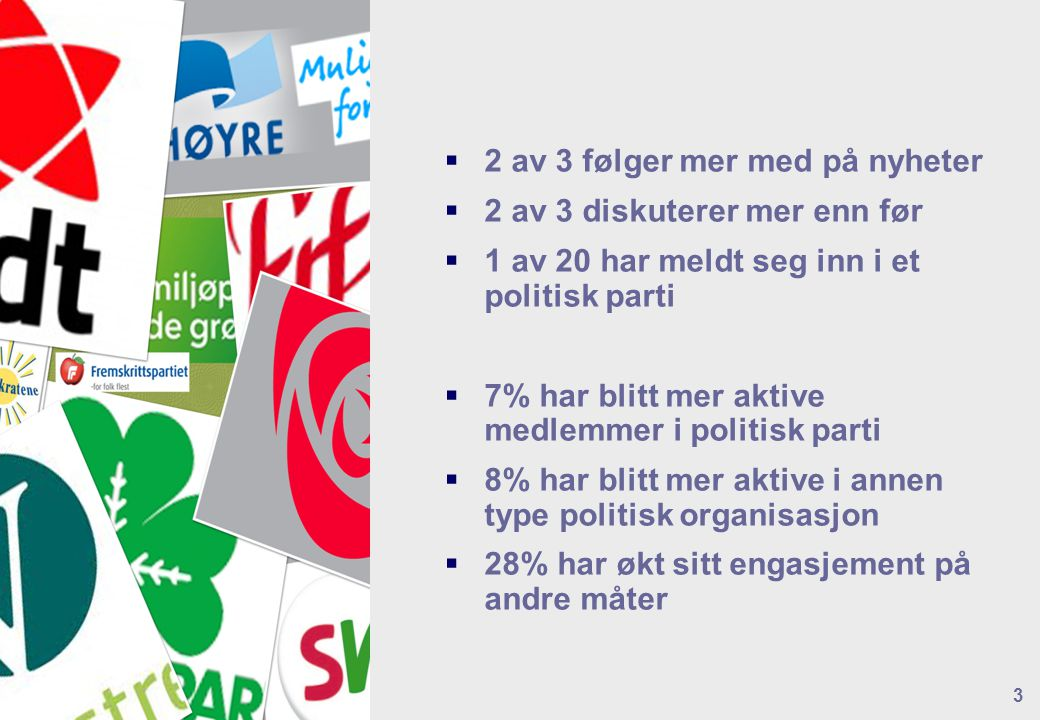  2 av 3 følger mer med på nyheter  2 av 3 diskuterer mer enn før  1 av 20 har meldt seg inn i et politisk parti  7% har blitt mer aktive medlemmer
