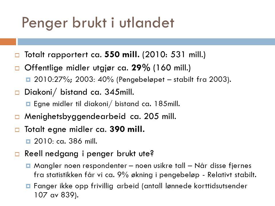 Penger brukt i utlandet  Totalt rapportert ca. 550 mill. (2010: 531 mill.)  Offentlige midler utgjør ca. 29% (160 mill.)  2010:27%; 2003: 40% (Peng