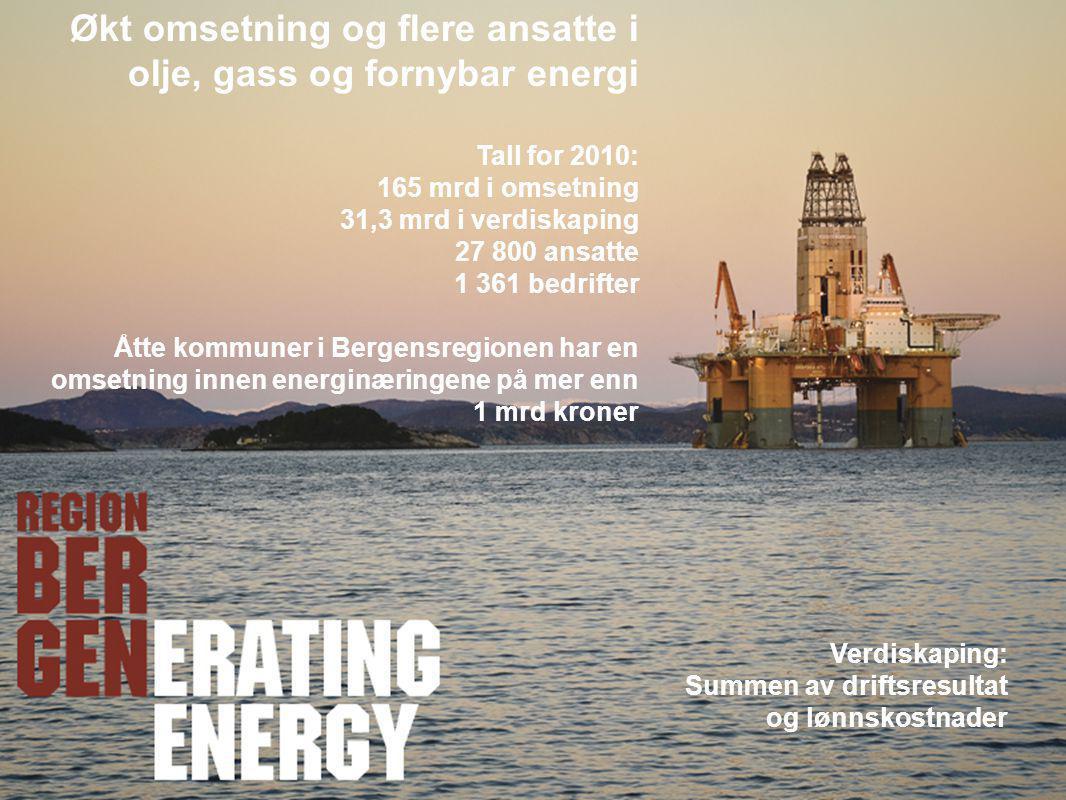 Økt omsetning og flere ansatte i olje, gass og fornybar energi Tall for 2010: 165 mrd i omsetning 31,3 mrd i verdiskaping 27 800 ansatte 1 361 bedrift