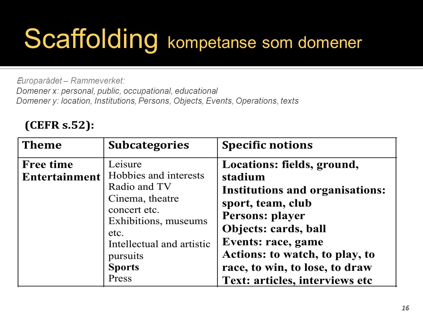 16 Scaffolding kompetanse som domener E uroparådet – Rammeverket: Domener x: personal, public, occupational, educational Domener y: location, Institutions, Persons, Objects, Events, Operations, texts
