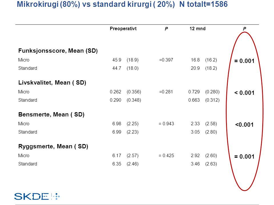 Mikrokirugi (80%) vs standard kirurgi ( 20%) N totalt=1586 PreoperativtP 12 mndP Funksjonsscore, Mean (SD ) Micro45.9(18.9)=0.39716.8(16.2) = 0.001 St