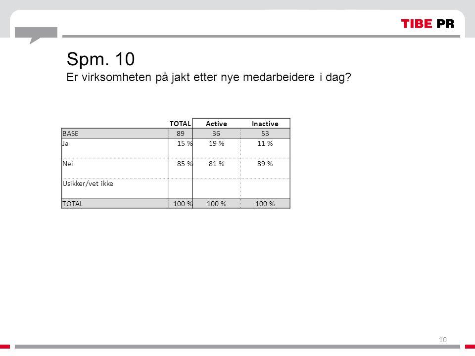 Spm. 10 Er virksomheten på jakt etter nye medarbeidere i dag? TOTALActiveInactive BASE893653 Ja15 %19 %11 % Nei85 %81 %89 % Usikker/vet ikke TOTAL100