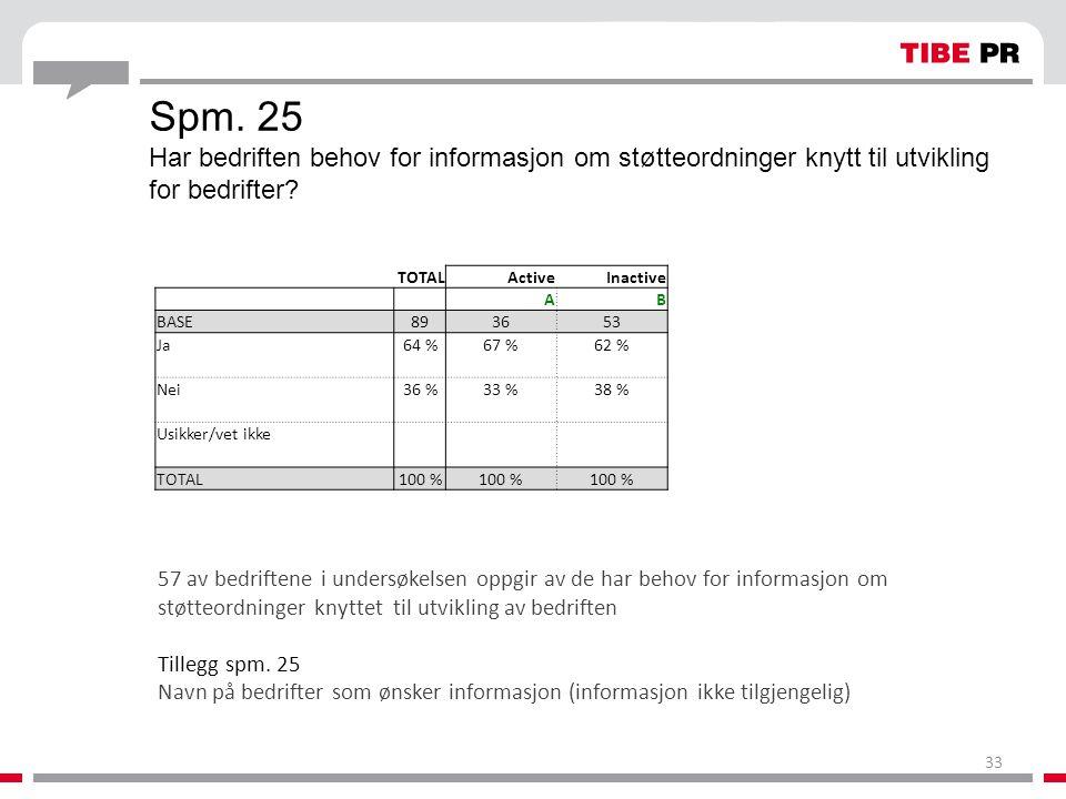 Spm. 25 Har bedriften behov for informasjon om støtteordninger knytt til utvikling for bedrifter? TOTALActiveInactive AB BASE893653 Ja64 %67 %62 % Nei
