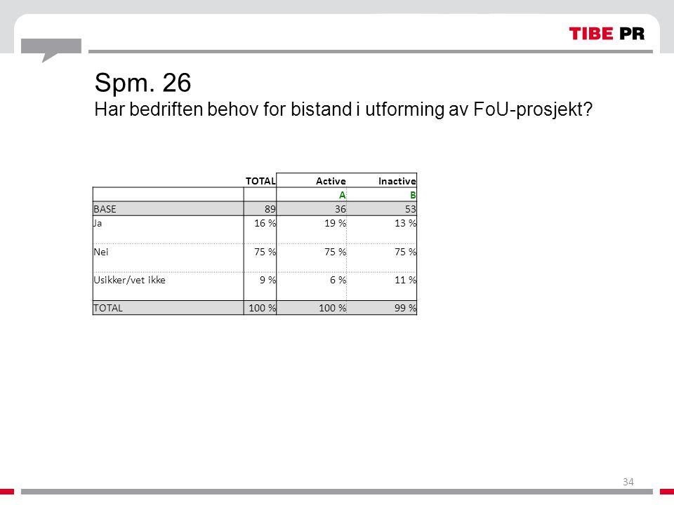 Spm. 26 Har bedriften behov for bistand i utforming av FoU-prosjekt? TOTALActiveInactive AB BASE893653 Ja16 %19 %13 % Nei75 % Usikker/vet ikke9 %6 %11