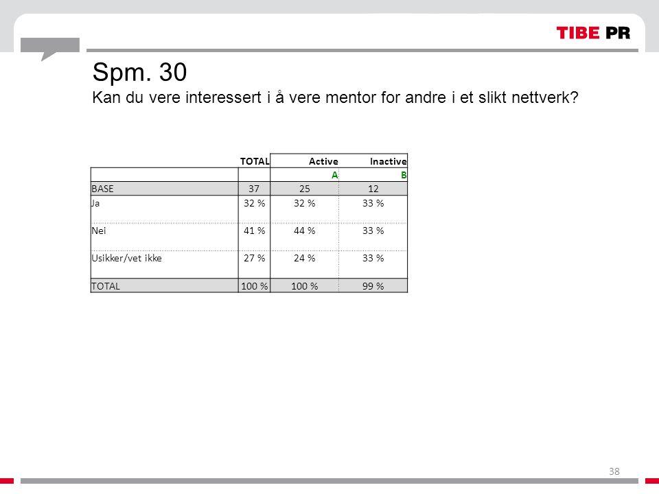 Spm. 30 Kan du vere interessert i å vere mentor for andre i et slikt nettverk? TOTALActiveInactive AB BASE372512 Ja32 % 33 % Nei41 %44 %33 % Usikker/v