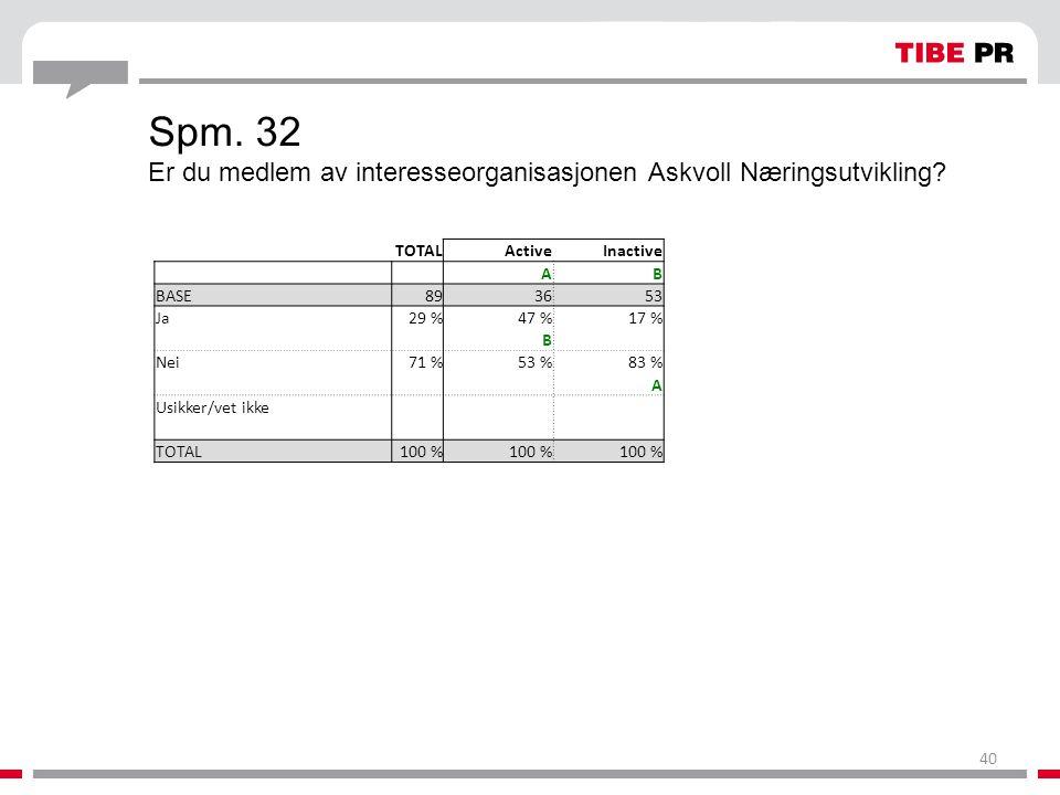 Spm. 32 Er du medlem av interesseorganisasjonen Askvoll Næringsutvikling? TOTALActiveInactive AB BASE893653 Ja29 %47 %17 % B Nei71 %53 %83 % A Usikker