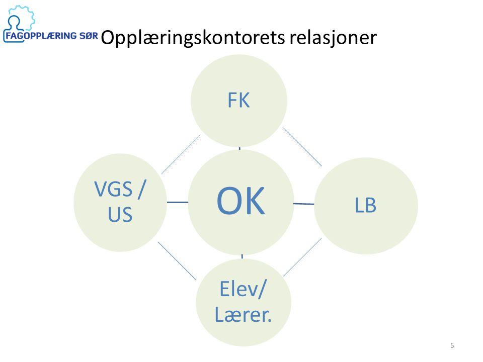 OK FK LB Elev/ Lærer. VGS / US 5 Opplæringskontorets relasjoner