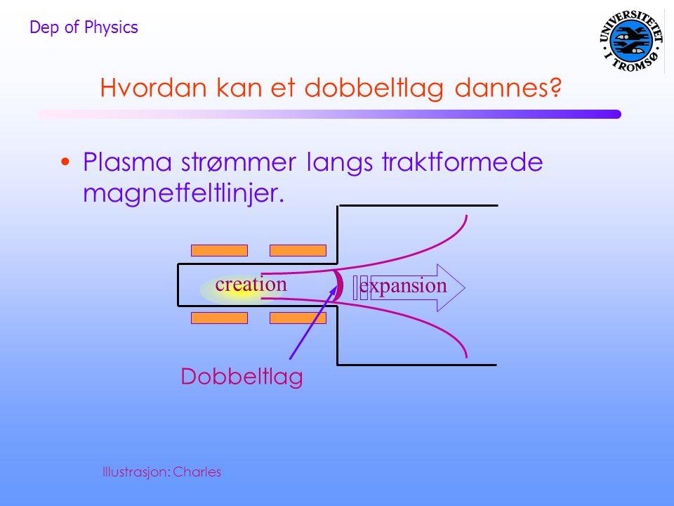 Dep of Physics Hvordan kan et dobbeltlag dannes? •Plasma strømmer langs traktformede magnetfeltlinjer. creation expansion Dobbeltlag Illustrasjon: Cha