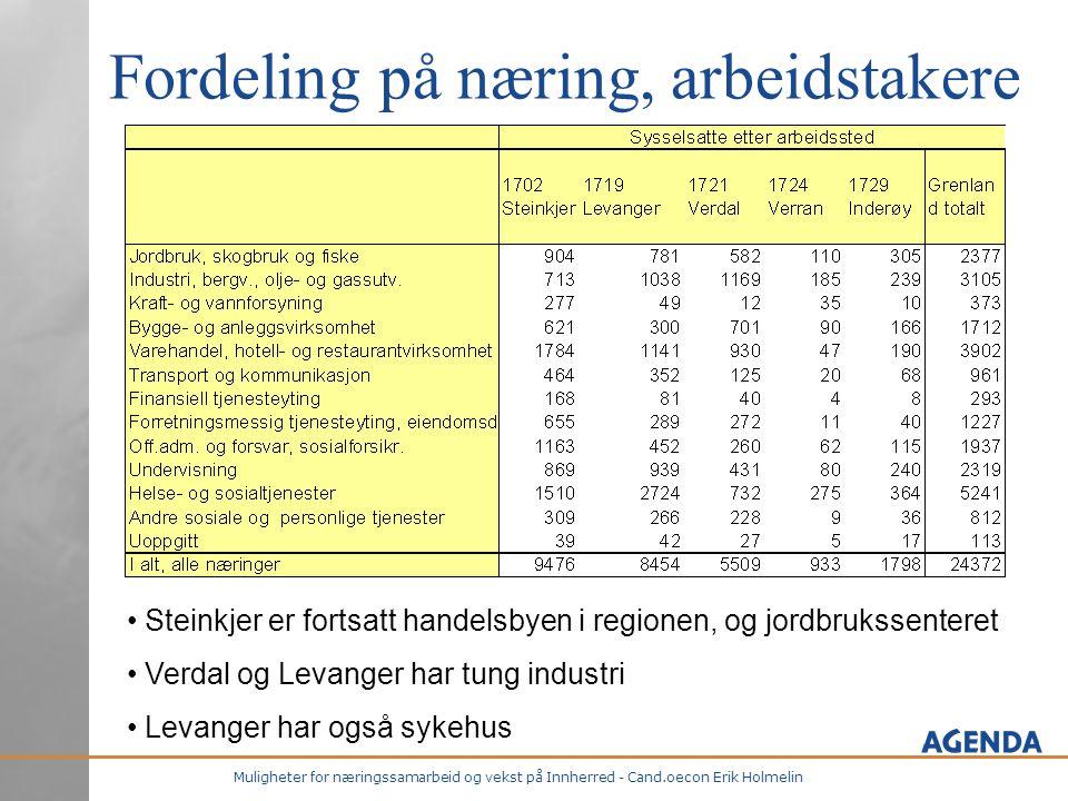 Muligheter for næringssamarbeid og vekst på Innherred - Cand.oecon Erik Holmelin Fordeling på næring, arbeidstakere • Steinkjer er fortsatt handelsbyen i regionen, og jordbrukssenteret • Verdal og Levanger har tung industri • Levanger har også sykehus