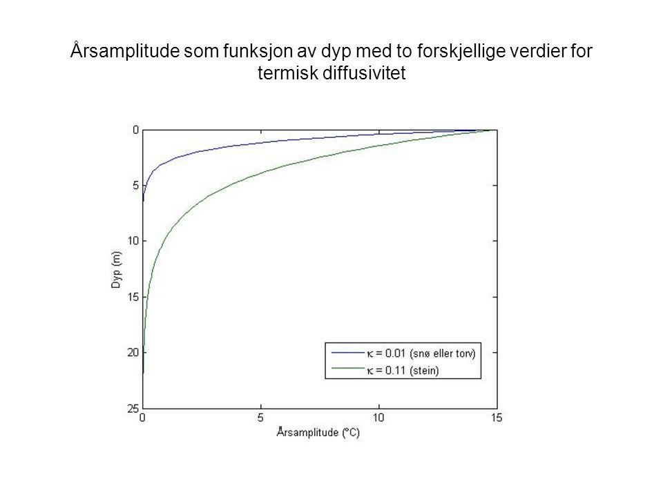 Årsamplitude som funksjon av dyp med to forskjellige verdier for termisk diffusivitet