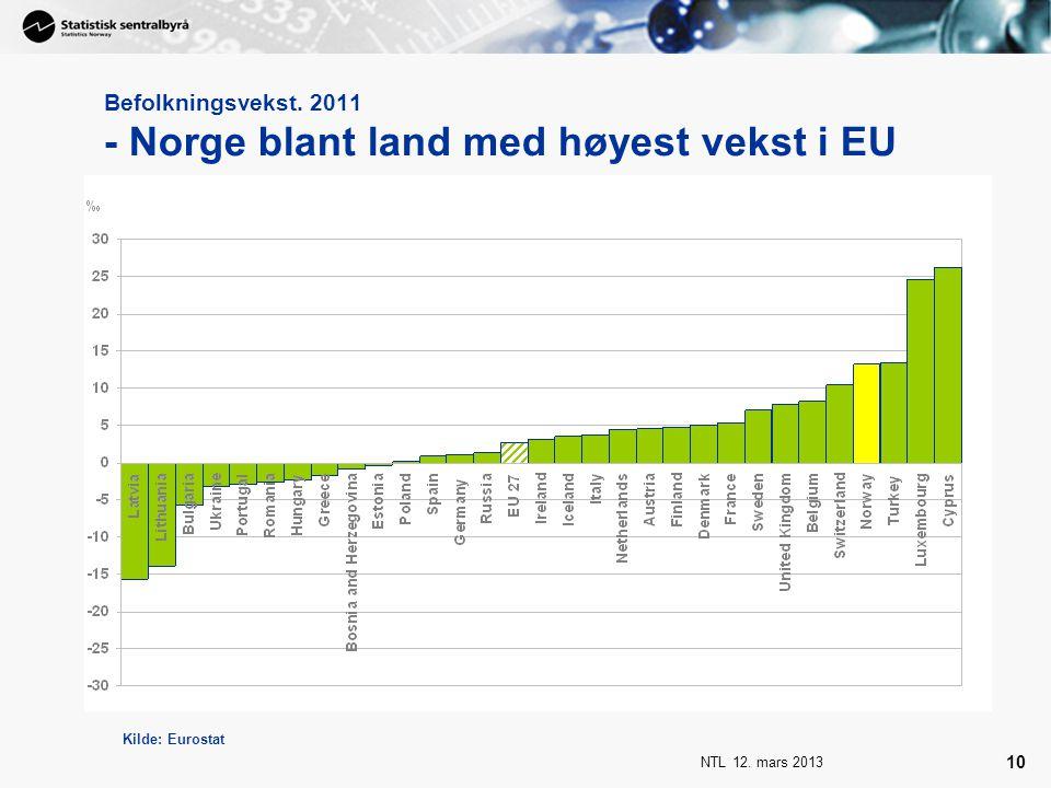 NTL 12. mars 2013 10 Befolkningsvekst. 2011 - Norge blant land med høyest vekst i EU Kilde: Eurostat