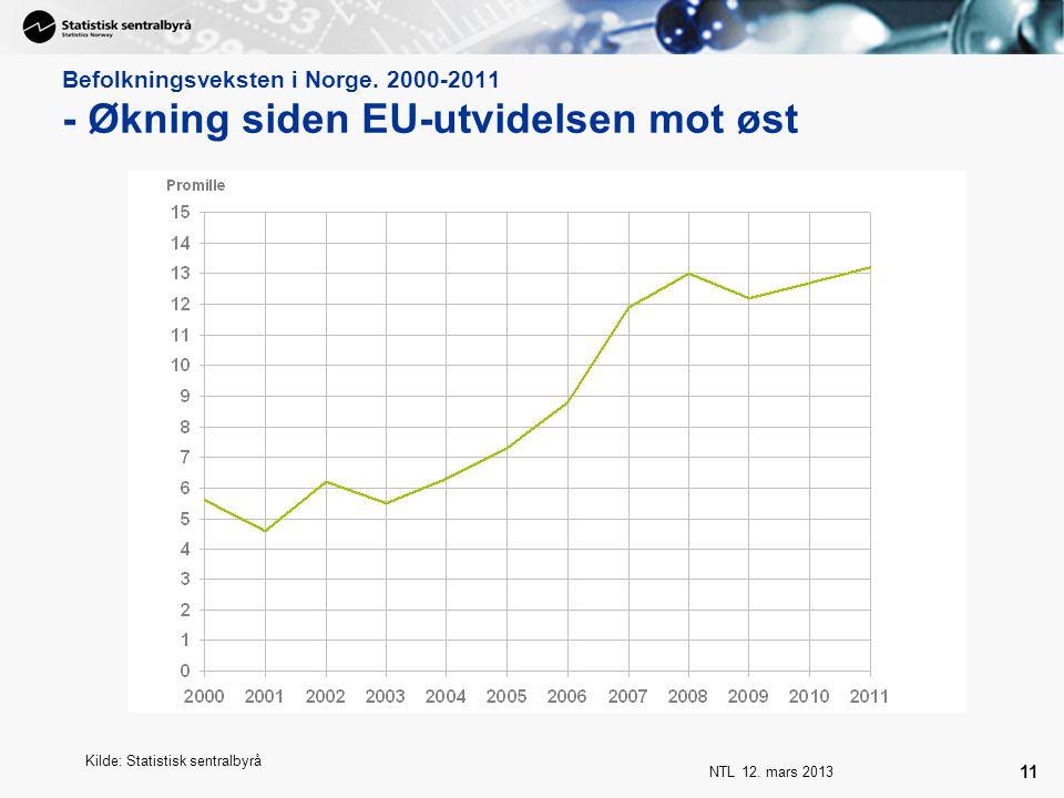 NTL 12. mars 2013 11 Befolkningsveksten i Norge. 2000-2011 - Økning siden EU-utvidelsen mot øst Kilde: Statistisk sentralbyrå