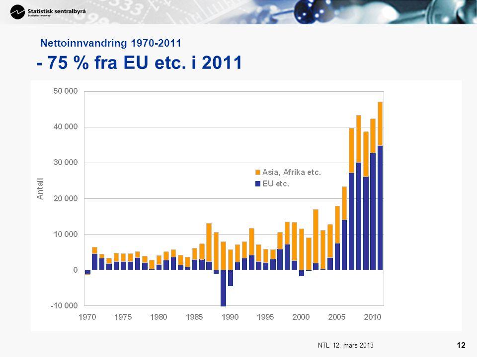 NTL 12. mars 2013 12 Nettoinnvandring 1970-2011 - 75 % fra EU etc. i 2011