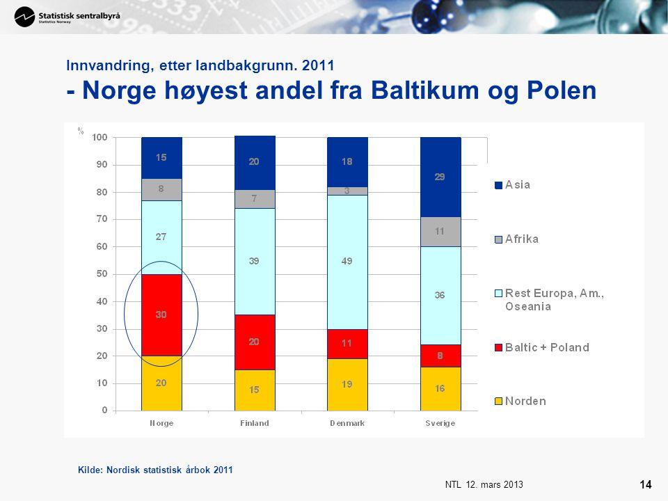 NTL 12. mars 2013 14 Innvandring, etter landbakgrunn. 2011 - Norge høyest andel fra Baltikum og Polen Kilde: Nordisk statistisk årbok 2011