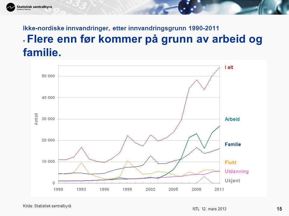 NTL 12. mars 2013 15 Ikke-nordiske innvandringer, etter innvandringsgrunn 1990-2011 - Flere enn før kommer på grunn av arbeid og familie. Kilde: Stati