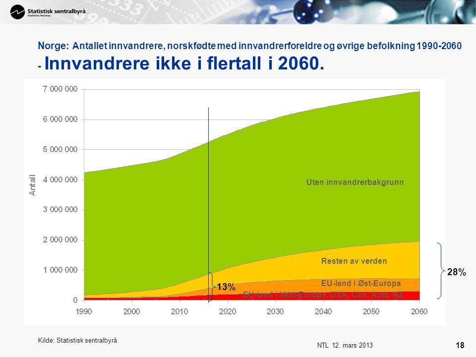 NTL 12. mars 2013 18 Norge: Antallet innvandrere, norskfødte med innvandrerforeldre og øvrige befolkning 1990-2060 - Innvandrere ikke i flertall i 206