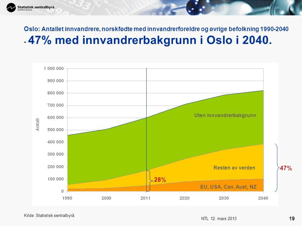NTL 12. mars 2013 19 Oslo: Antallet innvandrere, norskfødte med innvandrerforeldre og øvrige befolkning 1990-2040 - 47% med innvandrerbakgrunn i Oslo