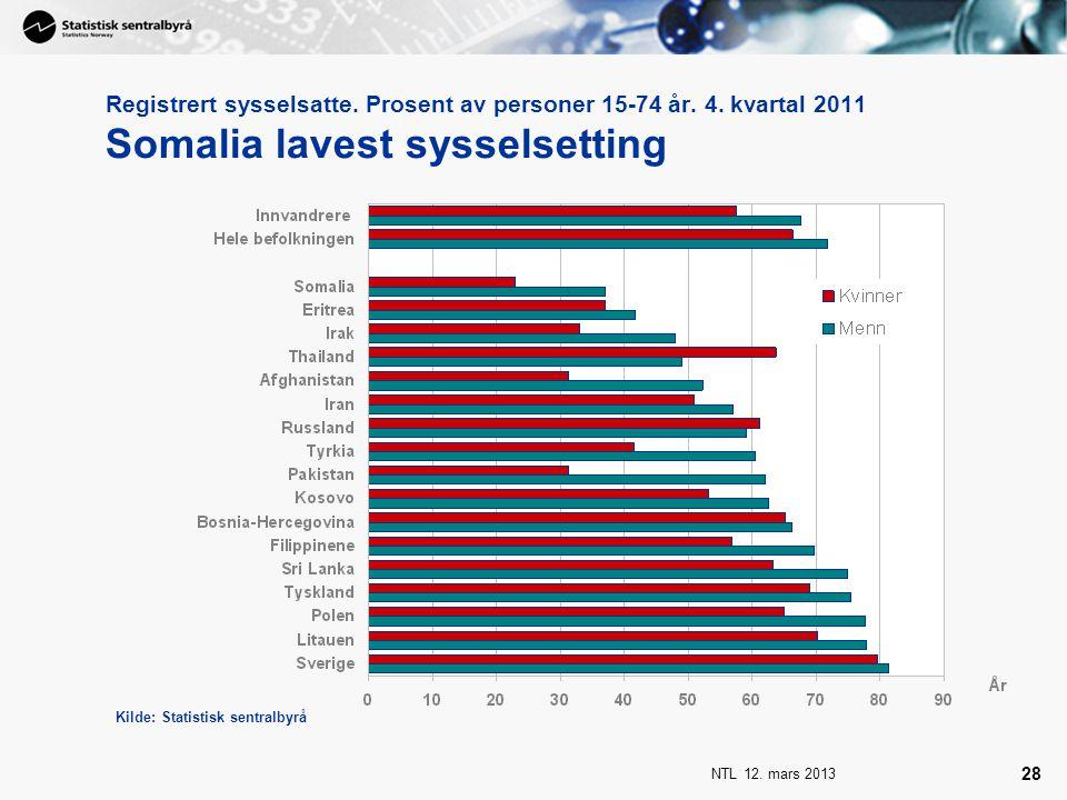 NTL 12. mars 2013 28 Registrert sysselsatte. Prosent av personer 15-74 år. 4. kvartal 2011 Somalia lavest sysselsetting Kilde: Statistisk sentralbyrå