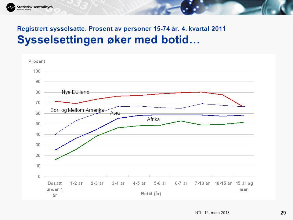 NTL 12. mars 2013 29 Registrert sysselsatte. Prosent av personer 15-74 år. 4. kvartal 2011 Sysselsettingen øker med botid… Nye EU land Asia Afrika Sør