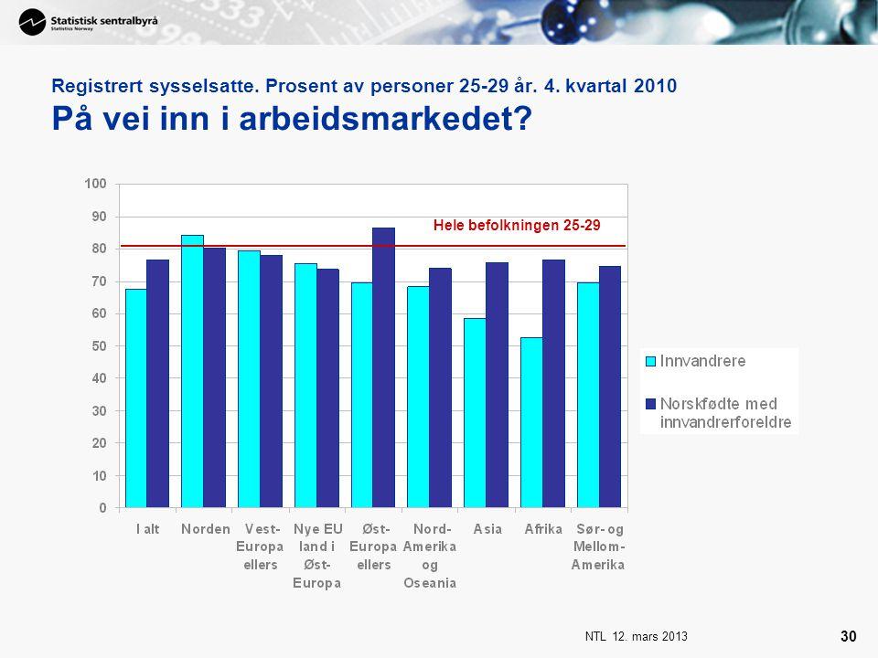 NTL 12. mars 2013 30 Registrert sysselsatte. Prosent av personer 25-29 år. 4. kvartal 2010 På vei inn i arbeidsmarkedet? Hele befolkningen 25-29