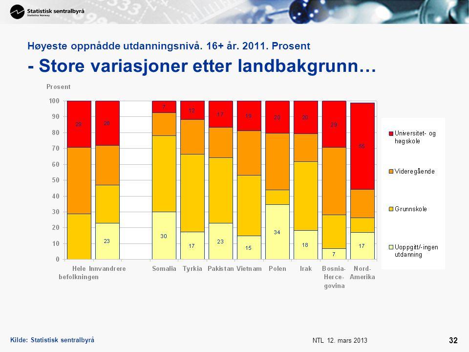 NTL 12. mars 2013 32 Høyeste oppnådde utdanningsnivå. 16+ år. 2011. Prosent - Store variasjoner etter landbakgrunn… Kilde: Statistisk sentralbyrå